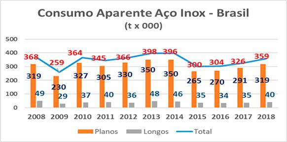 Consumo Aparente de Aço Inoxidável - Brasil (t mil)