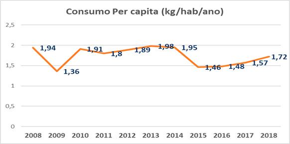 Consumo de Aço Inoxidável - Brasil (Kg/hab/ano)