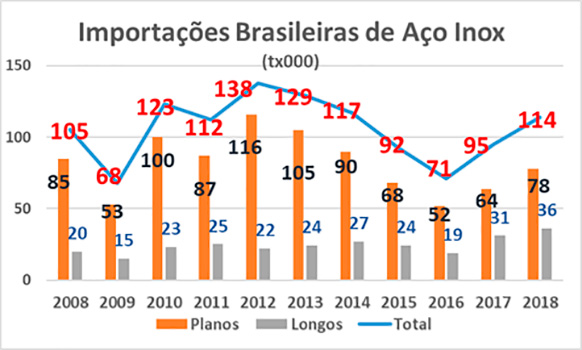 Importação Brasileira de Aço Inoxidável (Unid.: t mil)