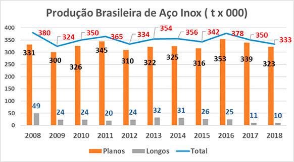 Produção Brasileira de Aço Inoxidável (Unid.: t mil)
